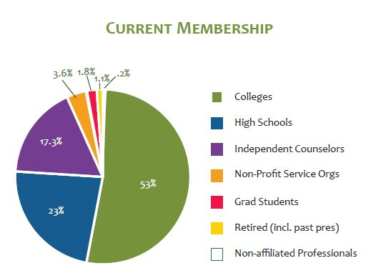 PNACAC Members by Type in Pie Chart